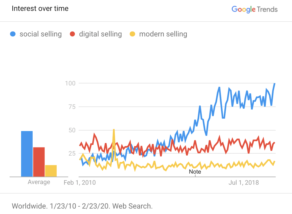 "Google trends graph representing the rise of popularity of the term ""social selling"" over the last 10 years compared to Digital selling and Modern selling"