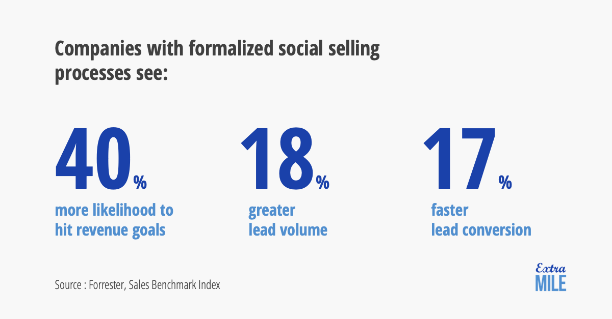 Statistics about Social Selling impact
