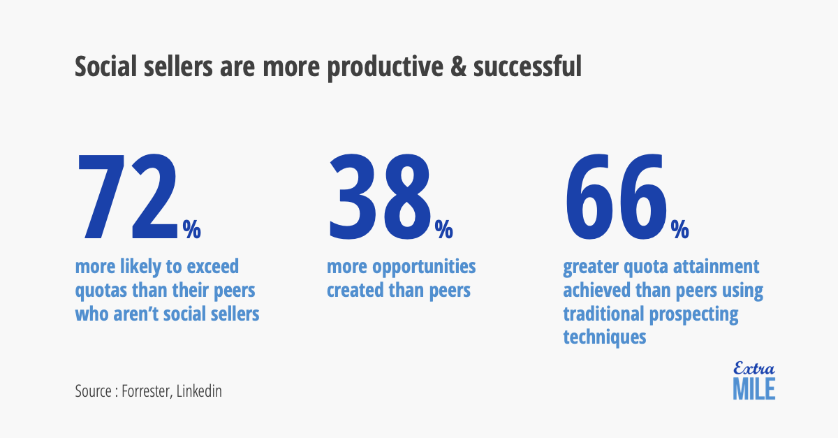 Statistics about Social Sellers